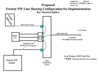 Proposed Verizon NW Line Sharing Configuration for Implementation Bay Mounted Splitter