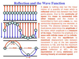 Reflection and the Wave Function