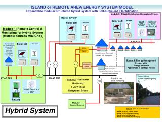 ISLAND or REMOTE AREA ENERGY SYSTEM MODEL