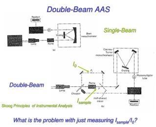 Double-Beam AAS