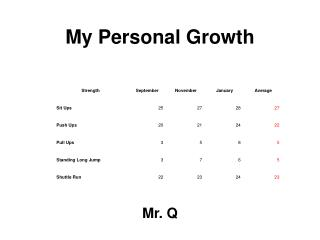 My Personal Growth
