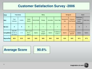 Customer Satisfaction Survey -2006