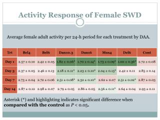 Activity Response  of Female  SWD