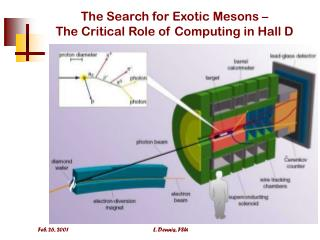 The Search for Exotic Mesons –  The Critical Role of Computing in Hall D