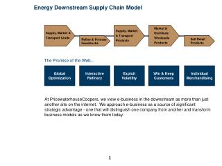 Energy Downstream Supply Chain Model