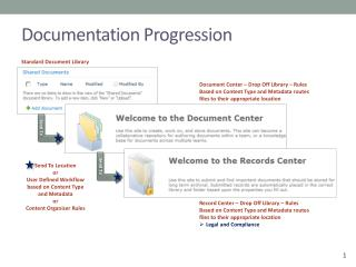 Documentation Progression