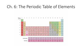 Ch. 6: The Periodic Table of Elements