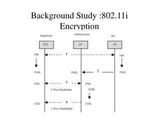 Background Study :802.11i Encryption