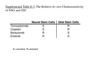 Supplemental Table E-3 . The Relative  In-vitro  Chemosensitivity of NSG and GSC