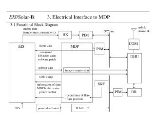 EIS /Solar-B:         3. Electrical Interface to MDP