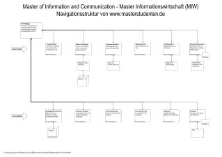 Master of Information and Communication - Master Informationswirtschaft (MIW)