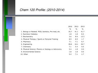 Chem 120 Profile: (2010-2014)