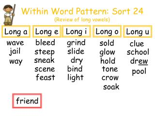 Within Word Pattern: Sort 24  (Review of long vowels)