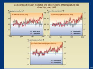 IPCC Conclude - It is likely that the presently observed global warming is man made