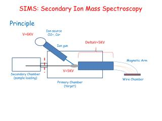 SIMS: Secondary Ion Mass Spectroscopy