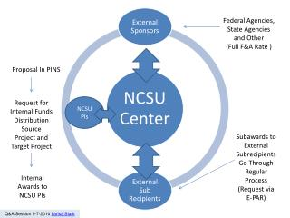 NCSU PIs