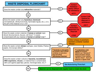 WASTE DISPOSAL FLOWCHART