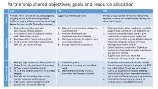 Partnership shared objectives, goals and resource allocation