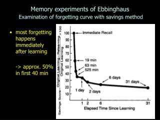 Memory experiments of Ebbinghaus Examination of forgetting curve with savings method