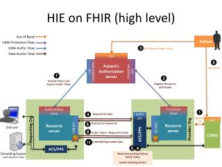 HIE on  FHIR  ( high level )