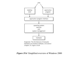 Figure 19.4   Simplified overview of Windows 2000