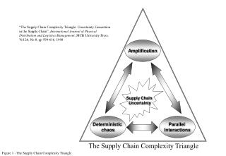 Figure 1 - The Supply Chain Complexity Triangle