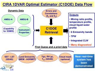 CIRA 1DVAR Optimal Estimator (C1DOE) Data Flow