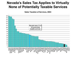 Nevada's Sales Tax Applies to Virtually None of Potentially Taxable Services