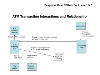 ATM  acquiring bank