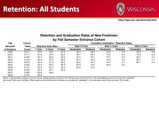 Retention: All Students