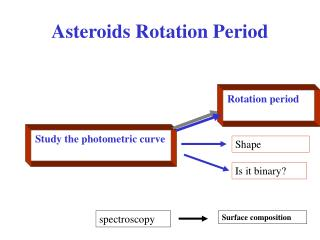Asteroids Rotation Period