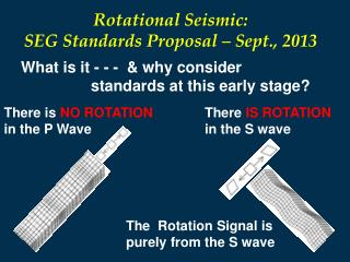 There  IS ROTATION  in the S wave