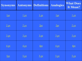 Analogies   using    Synonyms                     Antonyms