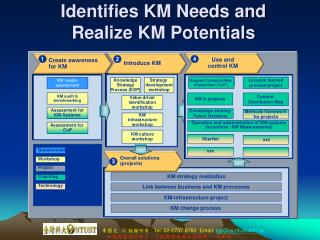 Identifies KM Needs and Realize KM Potentials