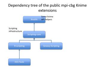 Dependency tree of the public  mpi-cbg  Knime extensions