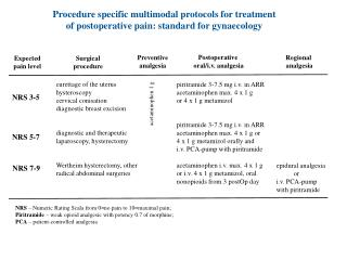 Procedure specific multimodal protocols for treatment