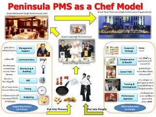 Peninsula PMS as a Chef Model