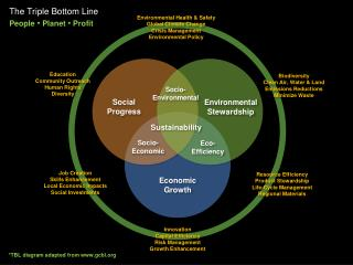 The Triple Bottom Line  People   Planet   Profit