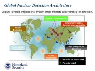 A multi–layered, international system offers multiple opportunities for detection.