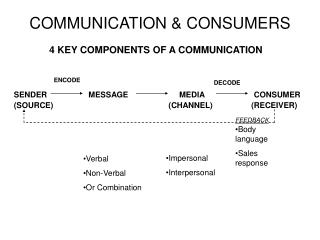 COMMUNICATION & CONSUMERS