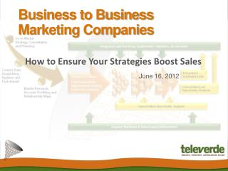Business to Business Marketing Companies: How to Ensure Your