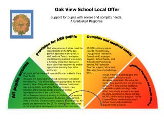 All pup ils at Oak View will have an Education Health Care Plan (EHC).