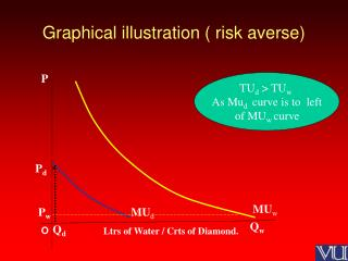 Graphical illustration ( risk averse)