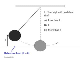 Pendulum height