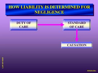 HOW LIABILITY IS DETERMINED FOR NEGLIGENCE