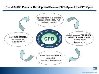 The NHS KSF Personal Development Review (PDR) Cycle & the CPD Cycle