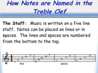 Know Your Note Names PowerPoint Samples