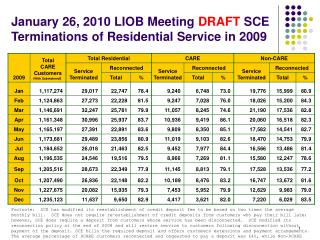 January 26, 2010 LIOB Meeting  DRAFT  SCE Terminations of Residential Service in 2009