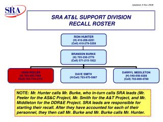 SRA AT&L SUPPORT DIVISION  RECALL ROSTER