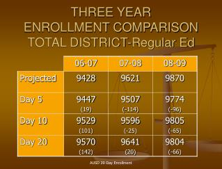 THREE YEAR ENROLLMENT COMPARISON TOTAL DISTRICT-Regular Ed